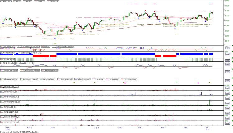 Daily Market Breadth Pattern - 20130107
