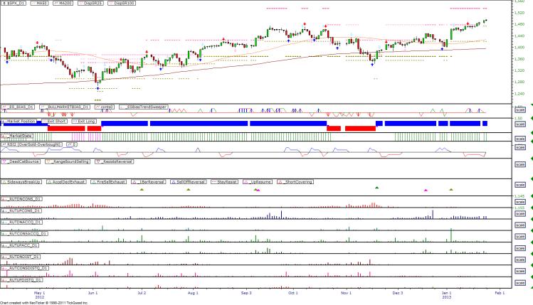 Daily Market Breadth Pattern - 20130123
