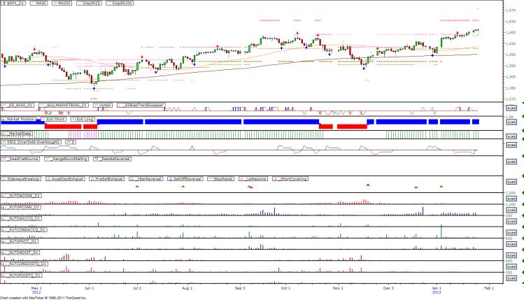 Daily Market Breadth Pattern - 20130124