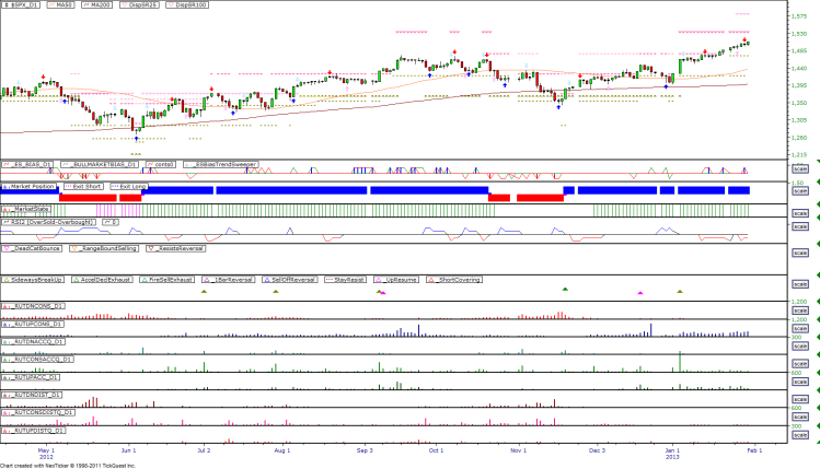 Daily Market Breadth Pattern - 20130129