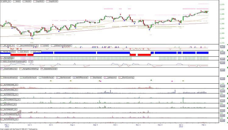 Daily Market Breadth Pattern - 20130206