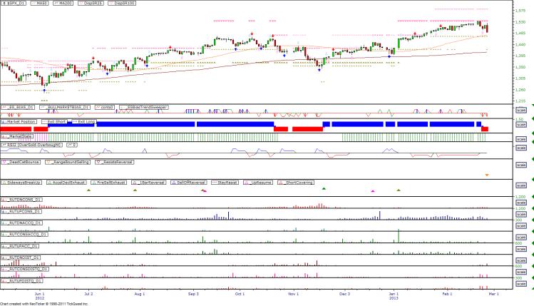 Daily Market Breadth Pattern - 20130225