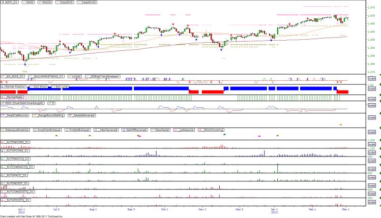 Daily Market Breadth Pattern - 20130301