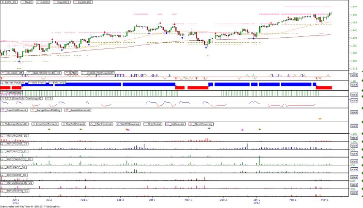Daily Market Breadth Pattern - 20130306