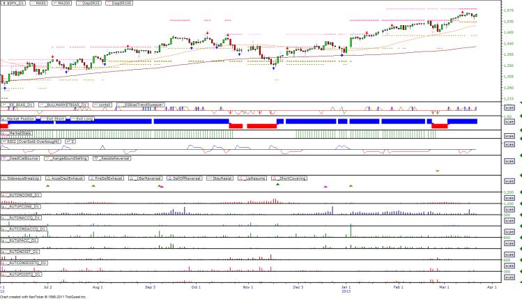 Daily Market Breadth Pattern - 20130320