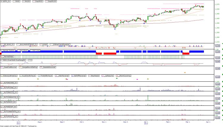 Daily Market Breadth Pattern - 20130322