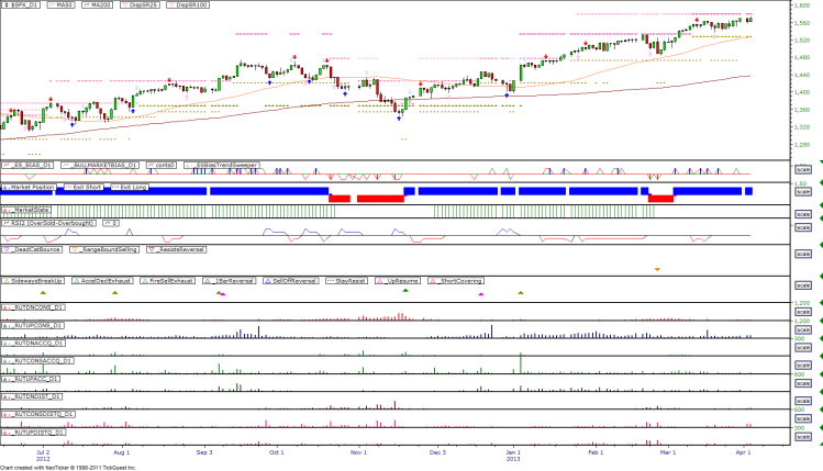 Daily Market Breadth Pattern - 20130402