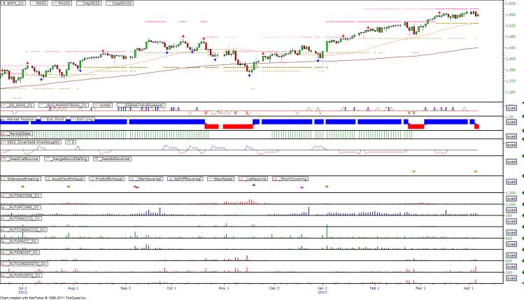 Daily Market Breadth Pattern - 20130404